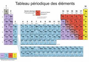 Image- Tableau périodique des éléments chimiques
