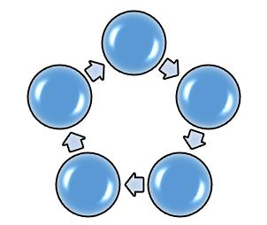 Image d'un diagramme cyclique