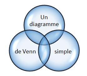 Image d'un diagramme de Venne simple avec trois cerlces.