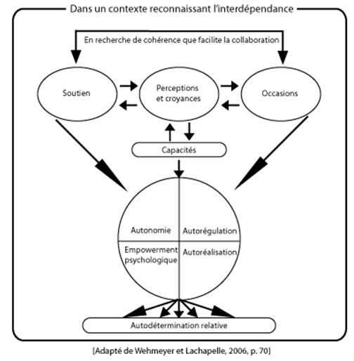 Diagramme commence par : « En recherche de cohérence que facilite la collaboration » et puis des flèches pointe à trois bulles nommées : « Soutien », « Perceptions et croyances », « Occasions ». La bulle nommée « Perceptions et croyances » est reliée à une autre bulle nommé « Capacités ». Ensuite, il y a des flèches reliant les bulles « Soutien », « Capacités », et « Occasions » à un cercle divisé en quart avec section : « Autonomie », « Autorégulation », « Empowerment psychologique », et « Autoréalisation ». Il y a des flèches qui relient ce cercle à « l'autodétermination relative». Le tout est encadré démontrant que ceci est présenté dans un contexte reconnaissant l'interdépendance.