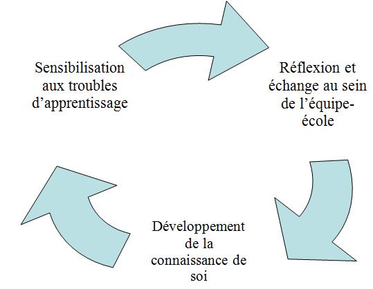 Image d'un cycle avec les étapes suivantes: développement de la connaissance de soi, sensibilisation aux troubles d'apprentissage, réflexion et échange au sein de l'équipe-école