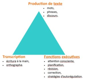 "image du triangle ""Simple View of Writing"""