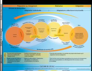 Cette figure démontre un modèle dynamique de changement accompagné en contexte scolaire pour le bien-être et la réussite de tous. Ceci considère les contextes sociocontemporain et sociopolitique ainsi que la culture de l'école et démontre les phases du processus (préparation au changement, réalisation et intégration), les étapes de la démarche et les influences.