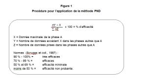 Figure 1: Procédure pour l'application de la méthode PND