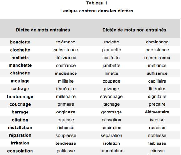 Lexique contenu dans les dictées