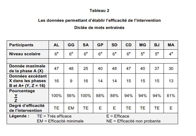 Les données permettant d'établir l'efficacité de l'intervention.