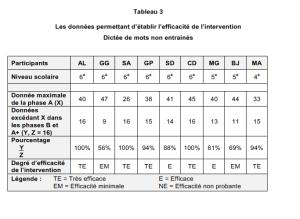 Les données permettant d'établir l'efficacité de l'intervention Dictée de mots non entrainés