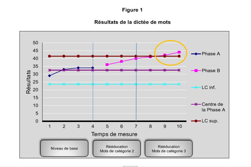 Figure 1 : Résultats de la dictée de mots