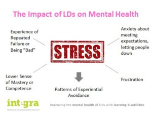 Chart - Impact of Lds on Mental Health