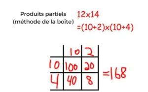 Image de resolution mathématique : méthode de la boîte illustrée