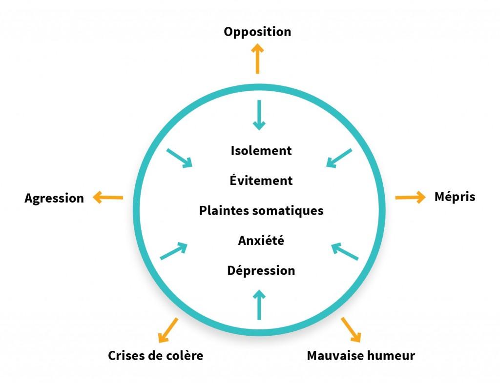 Un diagramme démontrant les comportements internalisés à l'intérieur d'un cercle, et les comportements externalisés à l'extérieur du cercle