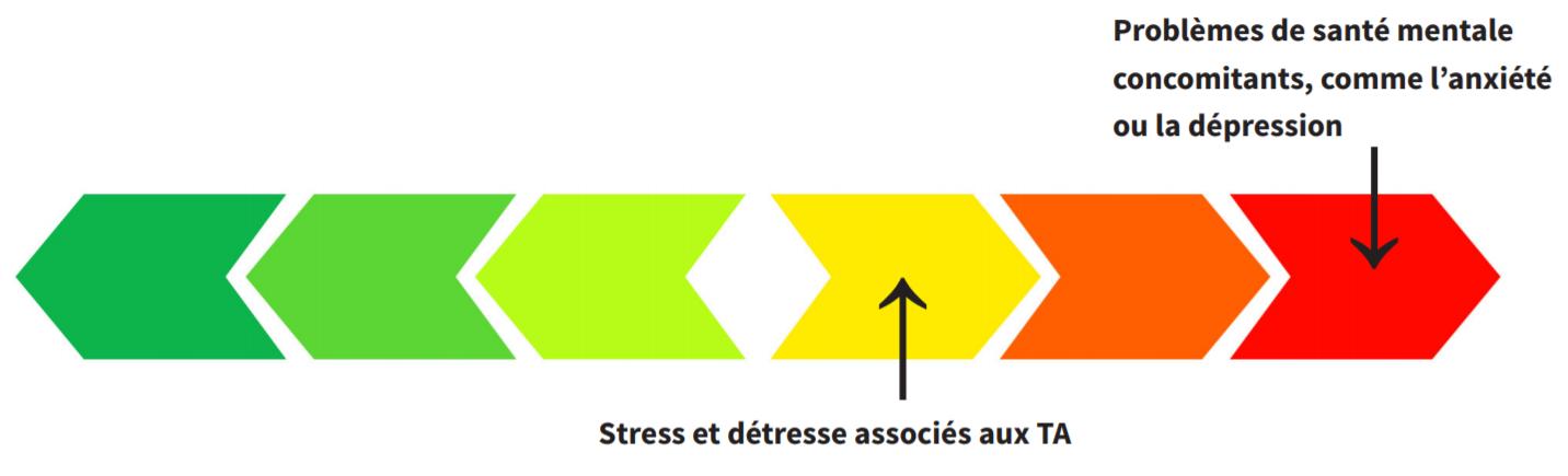 Continuum de couleurs (vert, jaune, rouge) avec des flèches montrant les zones de stress et détresse associés aux troubles d'apprentissage dans la zone jaune, ainsi que les problèmes de santé mentale concomitants dans la zone rouge
