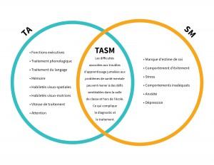 Diagramme de Venne montrant les difficultés associées aux TA et celles associées aux problèmes de santé mentale