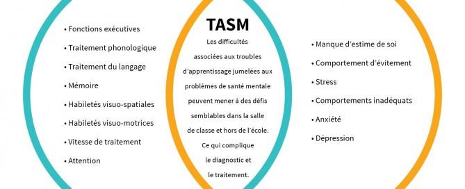 TASM diagramme de Venn